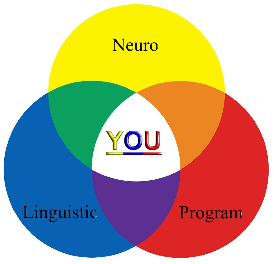 About NLP - What it is and How it Works